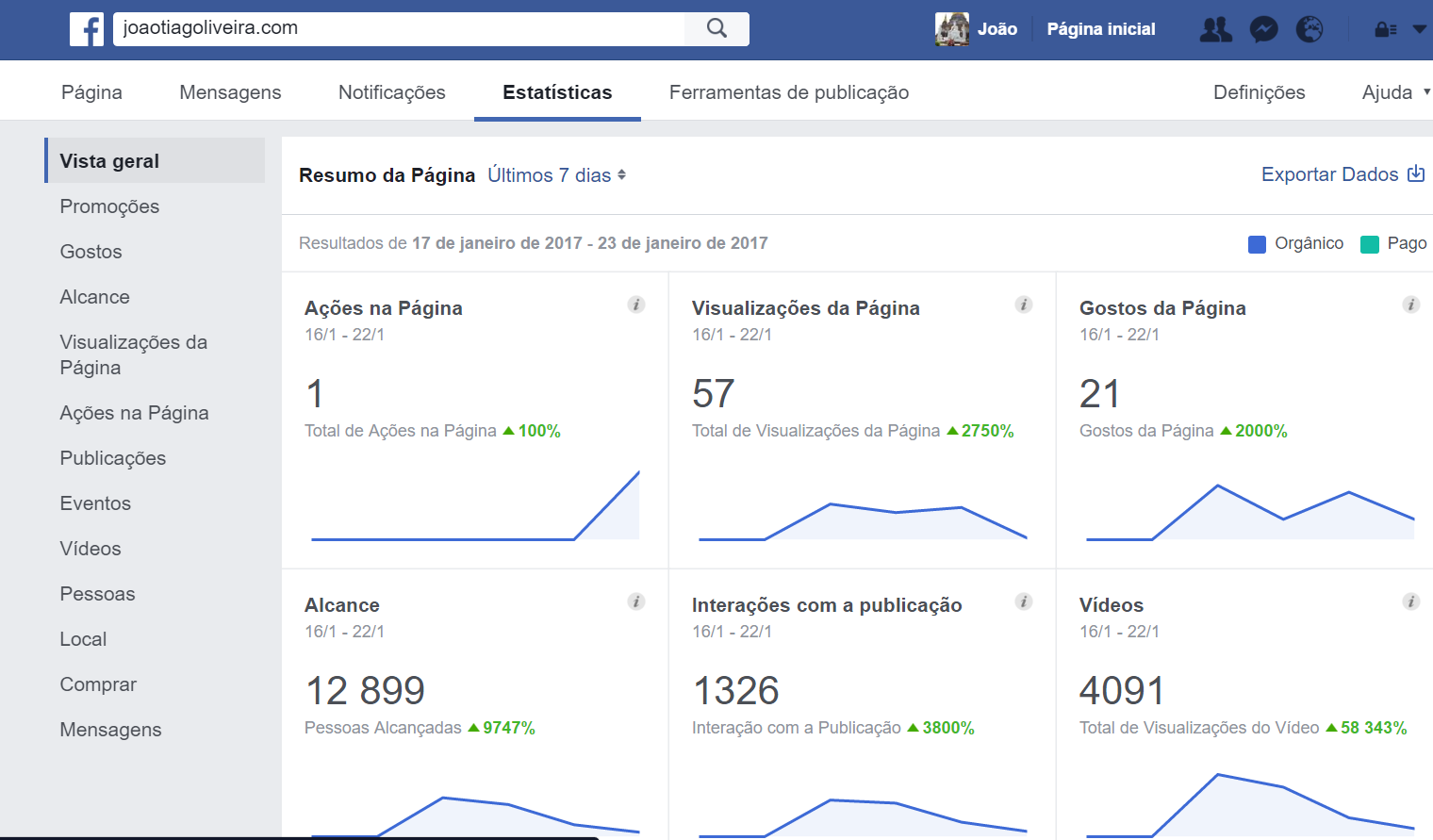 estatisticas-facebook